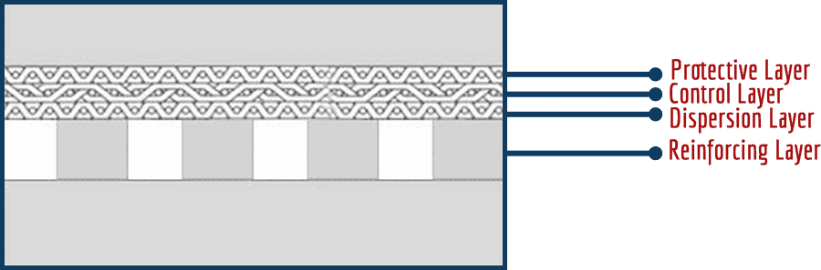 Sintered Wire Mesh with Perforated Metal Drawing