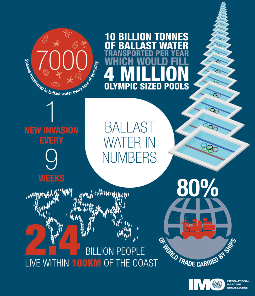 Wire Mesh Application: Ballast Water Management Systems